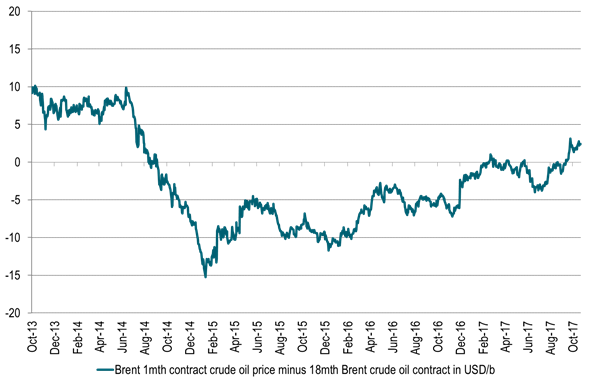 Brent crude 1 to 18 mth time spread – Increasing backwardation as inventories falls