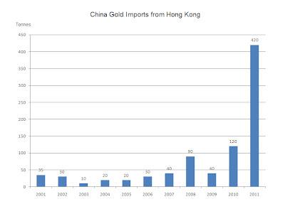 Tabell över 10 år - Kinas guldimport från Hong Kong