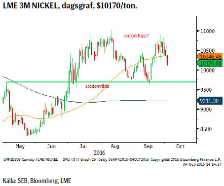 LME 3M NICKEL, dagsgraf, $10170/ton.