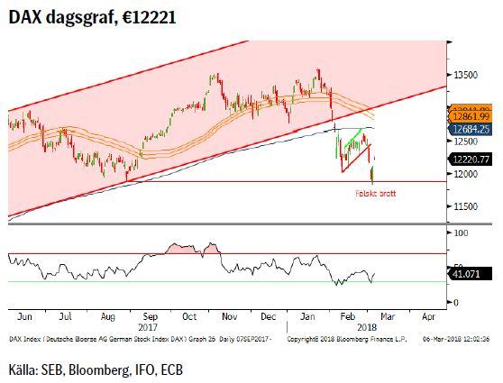 DAX dagsgraf, €12221