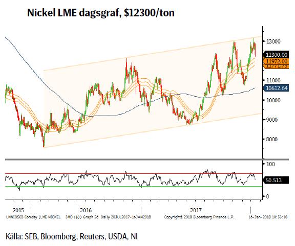 Nickel LME dagsgraf, $12300/ton