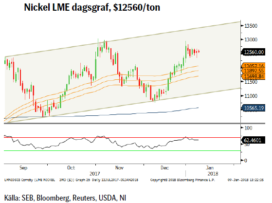 Nickel LME dagsgraf, $12560/ton