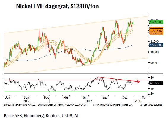 Nickel LME dagsgraf, $12810/ton