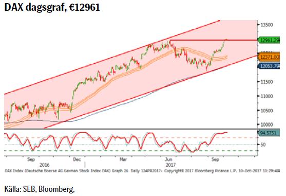 DAX dagsgraf, €12961
