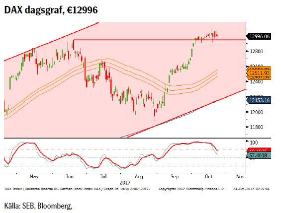 DAX dagsgraf, €12996
