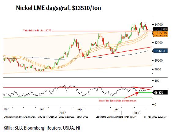 Nickel LME dagsgraf, $13510/ton