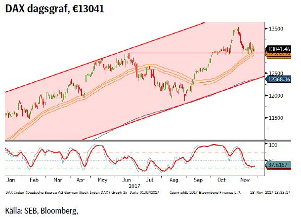 DAX dagsgraf, €13041