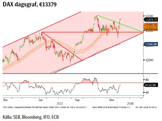 DAX dagsgraf, €13379