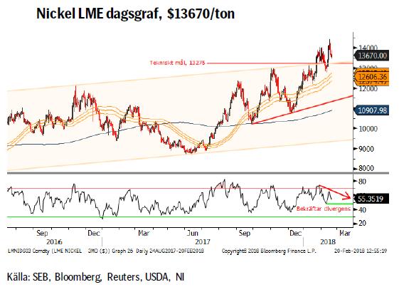 Nickel LME dagsgraf, $13670/ton