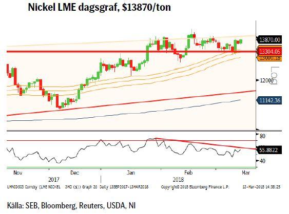 Nickel LME dagsgraf, $13870/ton
