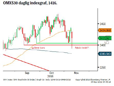 OMXS30 daglig indexgraf, 1416.
