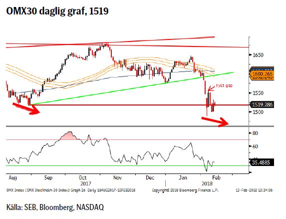 OMX30 daglig graf, 1519