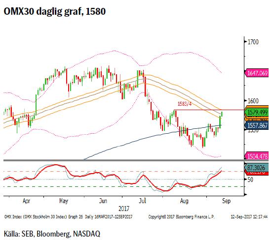 OMX30 daglig graf, 1580