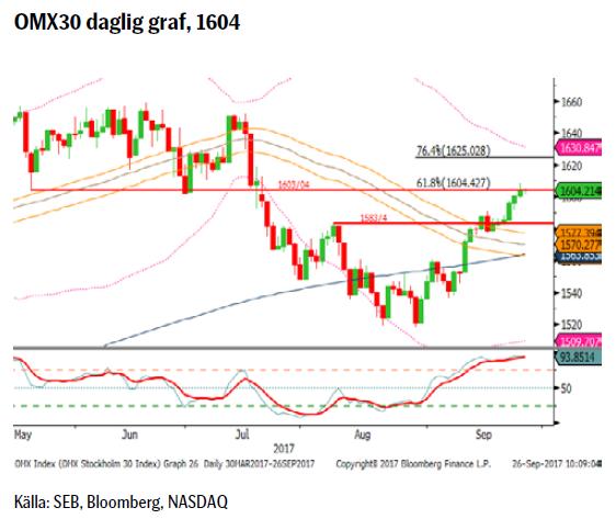 OMX30 daglig graf, 1604