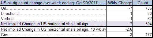 US shale oil players are kicking out drilling rigs with WTI 18 mth contract at $51/b
