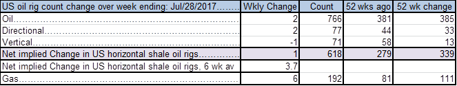 US oil players added 2 rigs last week