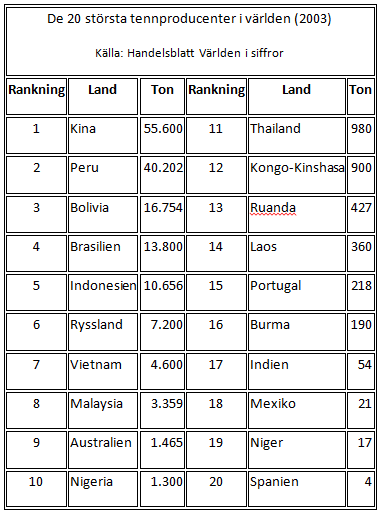 De 20 största tennproducenterna i världen