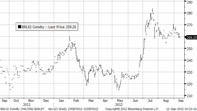 2012 - Novemberkontrakt på maltkorn - Pris förväntas gå i sidled