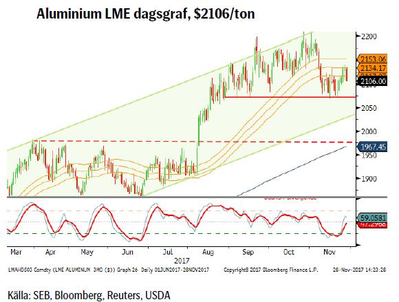 Aluminium LME dagsgraf, $2106/ton