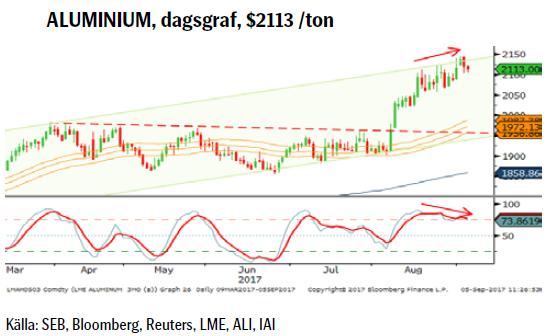 ALUMINIUM, dagsgraf, $2113 /ton