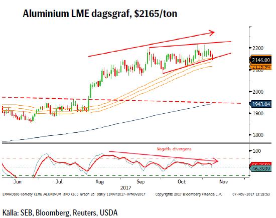 Aluminium LME dagsgraf, $2165/ton