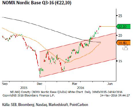 NOMX Nordic Base Q3-16 (€22,10)