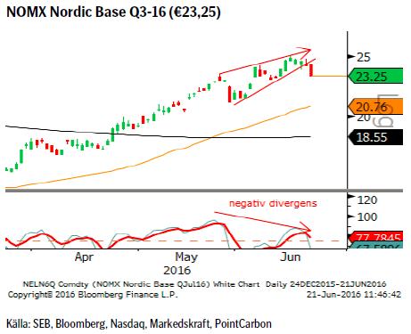 NOMX Nordic Base Q3-16 (€23,25)
