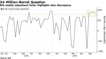 EIA-stastistik över olja