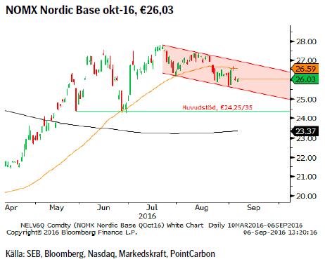 NOMX Nordic Base okt-16, €26,03