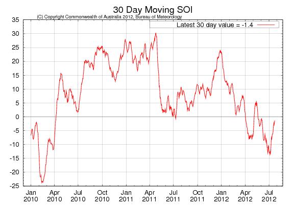 30-dagars rörligt SOI