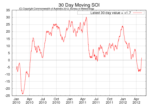 30 day moving SOI