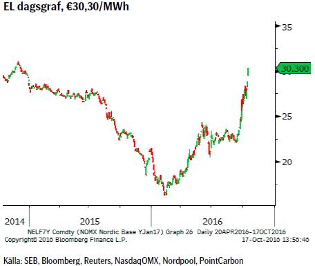 EL dagsgraf, €30,30/MWh