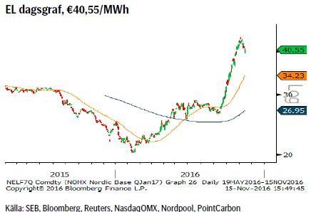 EL dagsgraf, €40,55/MWh