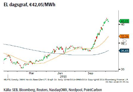 EL dagsgraf, €42,05/MWh