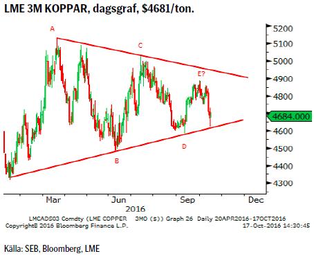 LME 3M KOPPAR, dagsgraf, $4681/ton.