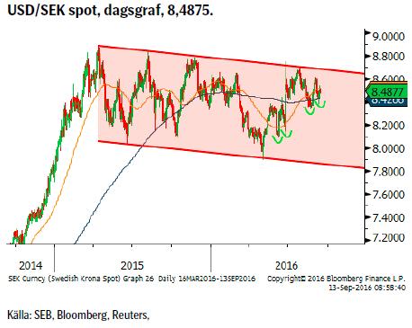 USD/SEK spot, dagsgraf, 8,4875.