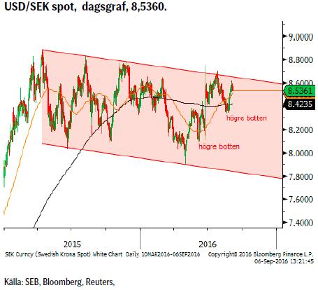 USD/SEK spot, dagsgraf, 8,5360.