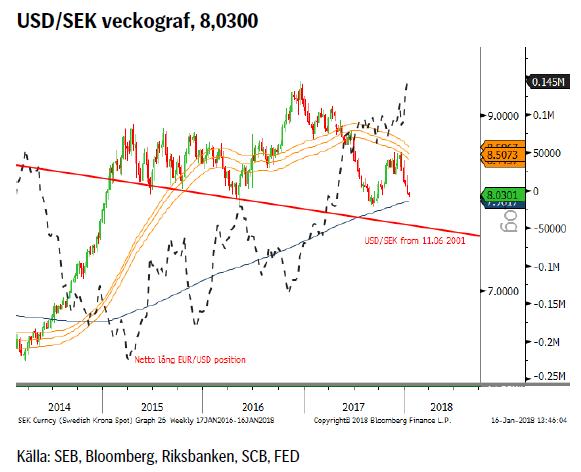 USD/SEK veckograf, 8,0300