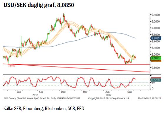 USD/SEK daglig graf, 8,0850