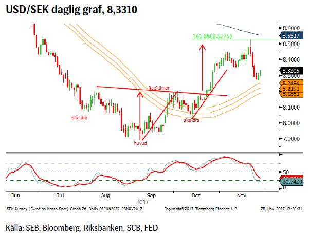USD/SEK daglig graf, 8,3310