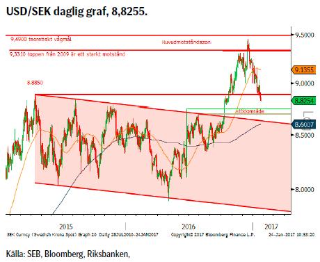 USD/SEK daglig graf, 8,8255.