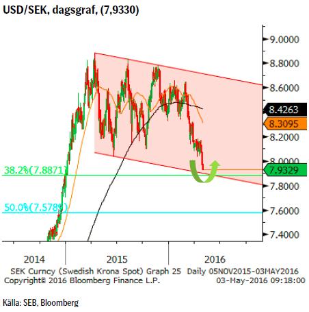 USD/SEK, dagsgraf, (7,9330)