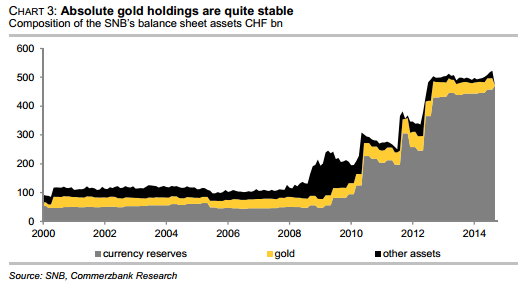 Absolute gold holdings are quite stable