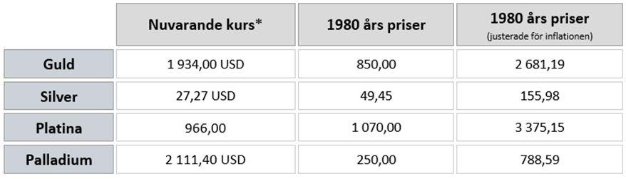 Ädelmetallpriser