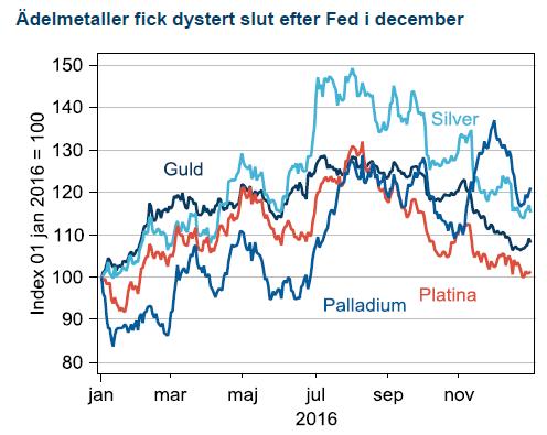 Ädelmetaller fick dystert slut efter Fed i december