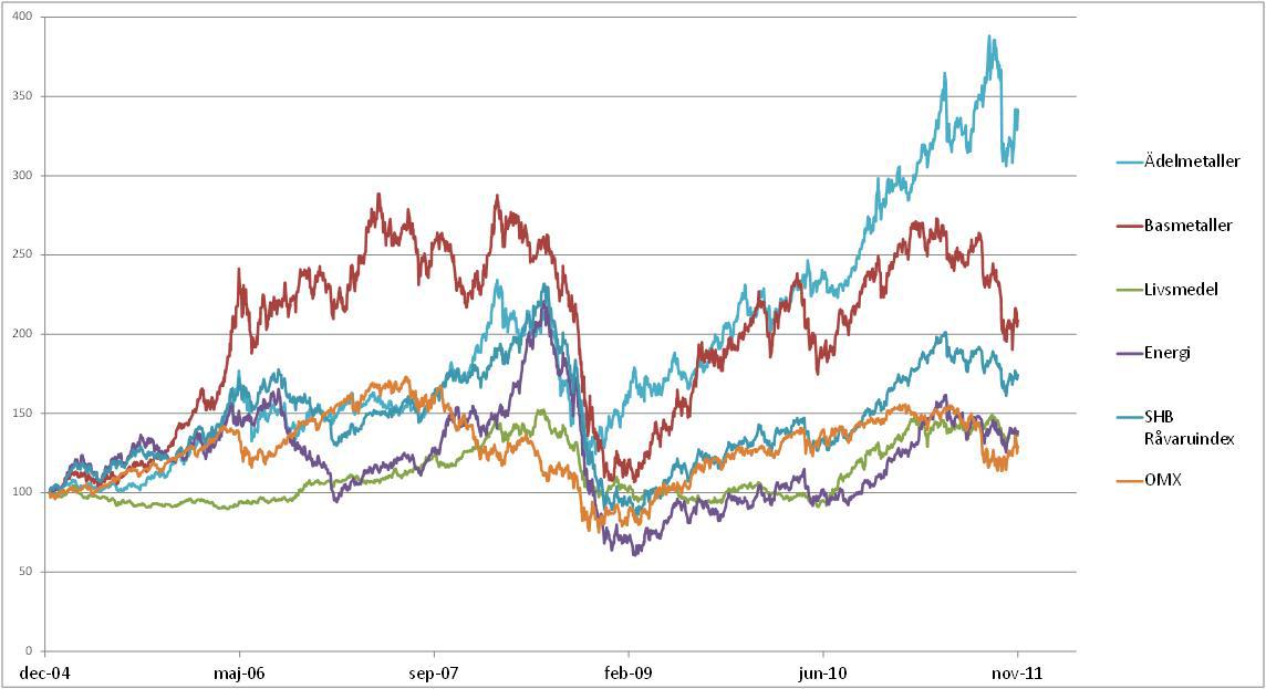 Prisutveckling - Index på råvaror och SHB Råvaruindex