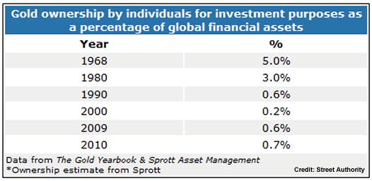Ägande av guld av privatpersoner för investeringssyfte