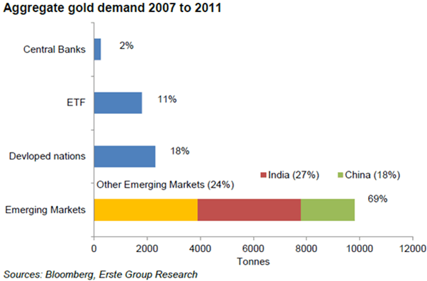 Aggregate gold demand 2007 to 2011
