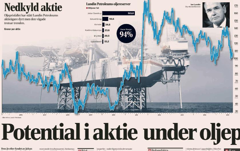 Aktieanalys på LUPE