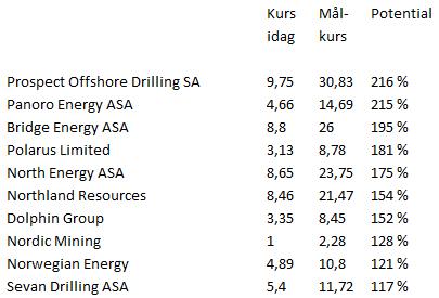Aktier - Lista på råvarubolag med stor potential